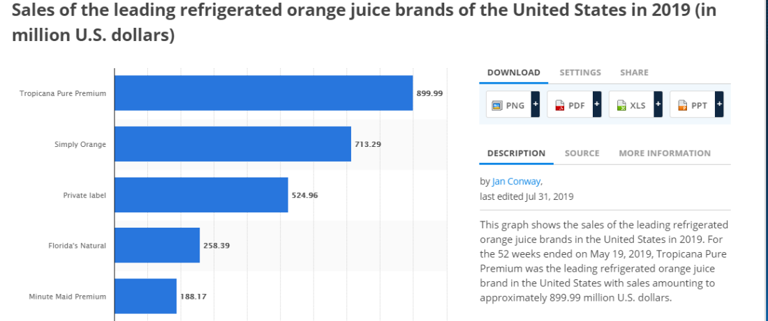 Best Selling Orange Juice