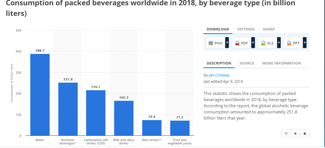 Global Beverage Consumption