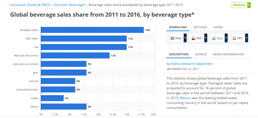 Global Beverage Sales